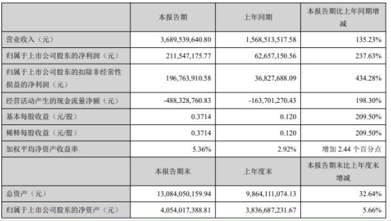 中伟股份2021年第一季度净利增长237.63% 锂电正极前驱体材料销量大幅增长