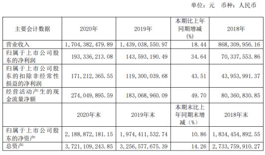 国泰集团2020年净利增长34.64% 副总经理黄苏锦薪酬67.38万