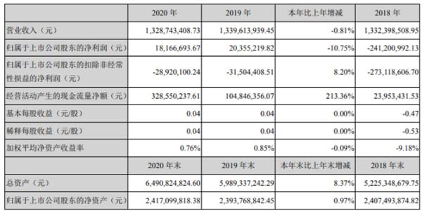 证通电子2020年净利减少10.75% 董事长曾胜强薪酬72万