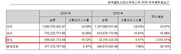 新乳业2020年实现净利润2.71亿元:总裁朱川获得薪酬181万元
