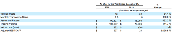 上市首日收涨31%,股价大幅波动,Coinbase能否撑起千亿估值?