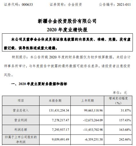 合金投资2020年度净利905.95万扭亏为盈 订单量增加