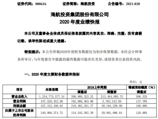 海航投资2020年度净利3.4亿增长120.06% 投资收益增加