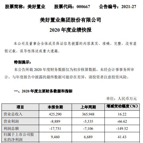 美好置业2020年度净利9460万增长41% 部分项目完成交付并确认销售收入