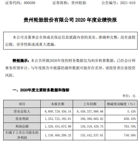 贵州轮胎2020年度净利增长740.56% 营业务毛利率上升
