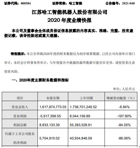哈工智能2020年度净利下滑86.06% 延迟项目成本增加