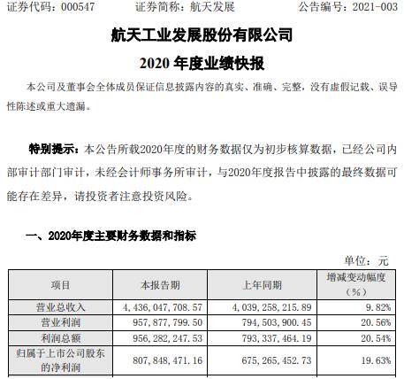 航天发展2020年度净利增长19.63% 新一代通信和指控装备业务上升