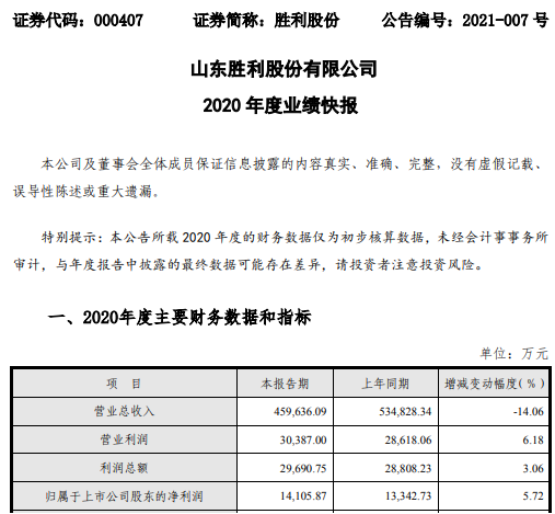 胜利股份2020年度净利增长5.72% 售气量不断创出新高
