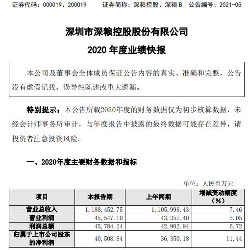 深圳粮食控股2020年净利润4.05亿元 同比增长11.44%
