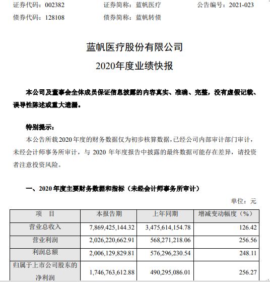 蓝帆医疗2020年度净利增长256.27% 销售价格大幅上涨