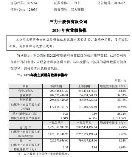 三力士2020年度净利增长34.92% 持续开拓和稳定市场