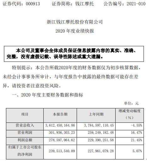 钱江摩托2020年度净利2.4亿 较上年同期增长5.07%