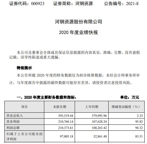 河钢资源2020年度净利增长83.51% 铁矿石价格上涨