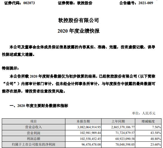 软控股份2020年度净利增长23.6% 橡胶装备业务稳健增长