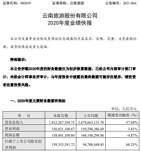 云南旅游2020年度净利增长68.25% 主要项目顺利推进