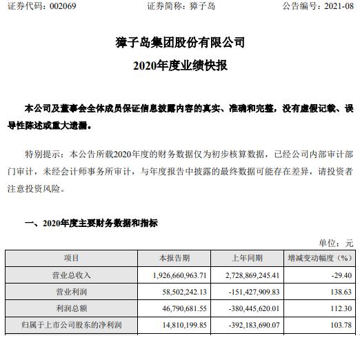 獐子岛2020年度净利1481.02万 非经常性损益项目收益增加
