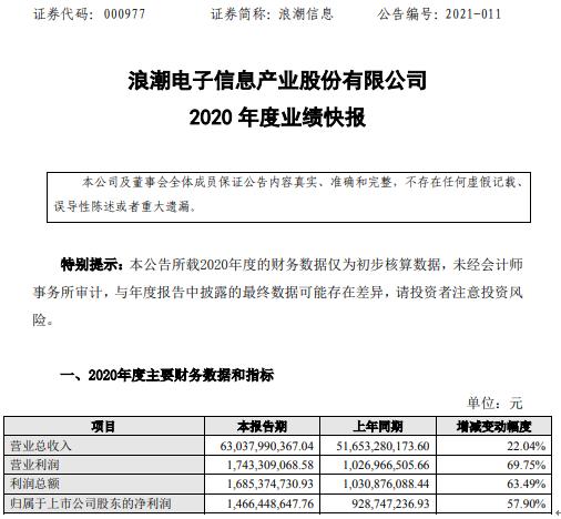 浪潮信息2020年度净利增长57.9% 核心业务收入稳步增长