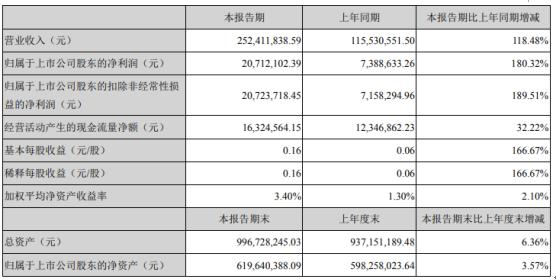 润禾材料2021年第一季度净利增长180.32% 销售收入大幅增长