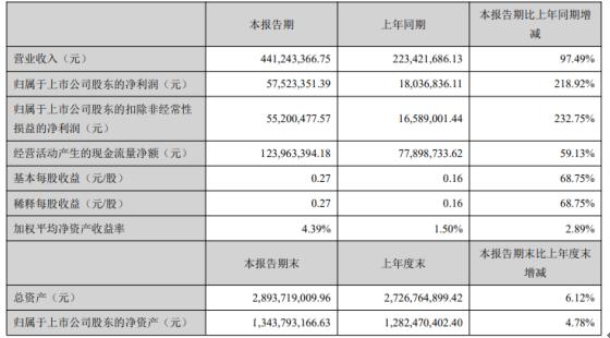 宇瞳光学2021年第一季度净利增长218.92% 销售订单增加