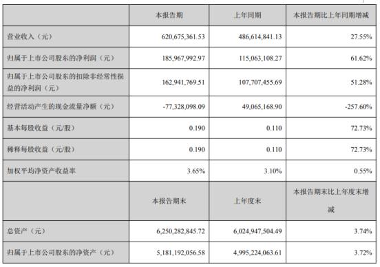 国瓷材料2021年第一季度净利增长61.62% 投资收益增加