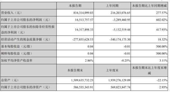 高伟达2021年第一季度净利1651.38万 软件开发业务增长