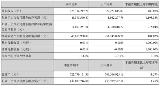 奥维通信2021年第一季度净利润1139.56万完成项目交付验收