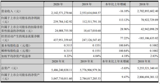 智光电气2020年净利增长113.12% 董事长李永喜薪酬76.46万