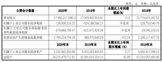 阳煤化工2020年净利1.29亿 董事长冯志武薪酬81.86万