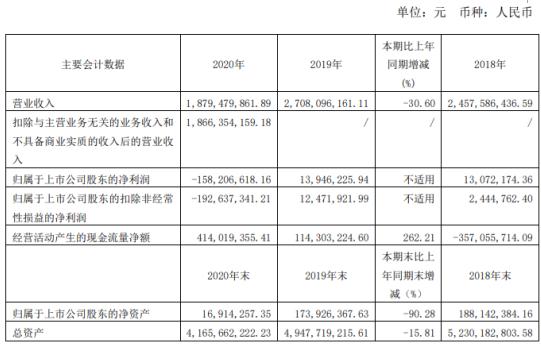 亚星客车2020年亏损1.58亿 董事长李树朋薪酬41.67万
