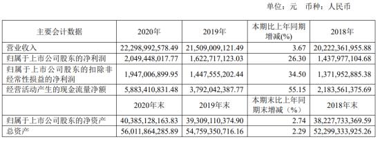 南山铝业2020年净利润增长26.3% 成仁董事长支付140.12万元