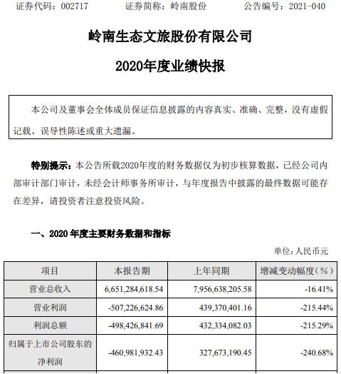 金一文化2020年度亏损4.61亿 整体业务量大幅下降