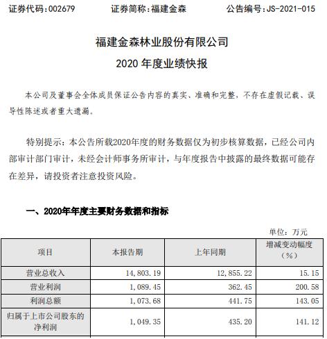 福建金森2020年度净利增长141.12% 管理费用减少