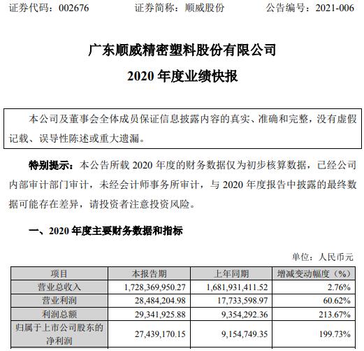 顺威股份2020年度净利增长199.73% 产品毛利率提升