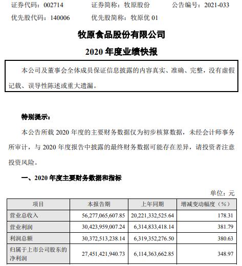 牧原股份2020年度净利274.5亿元增长348.97% 生猪价格上涨