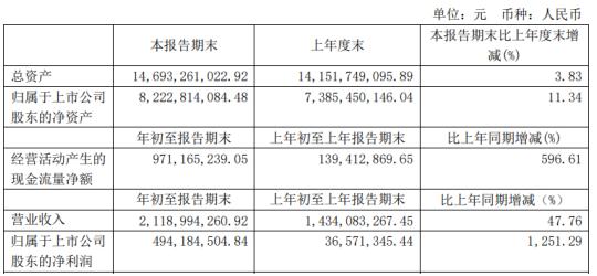 滨化股份2021年第一季度净利4.9亿增长1251% 主要产品价格增长
