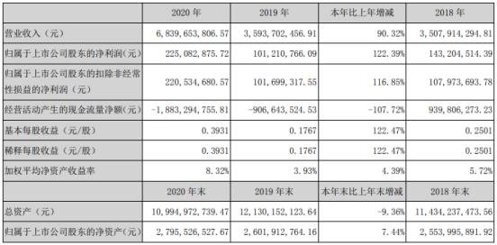 南京公用2020年净利增长122.39% 董事长李祥薪酬64.46万