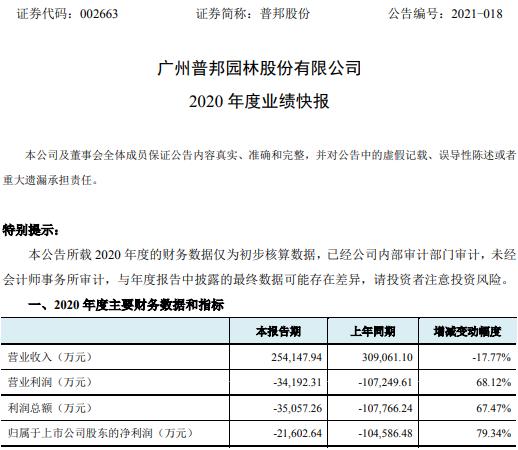 普邦股份2020年度亏损2.16亿 拟计提深蓝环保商誉减值准备