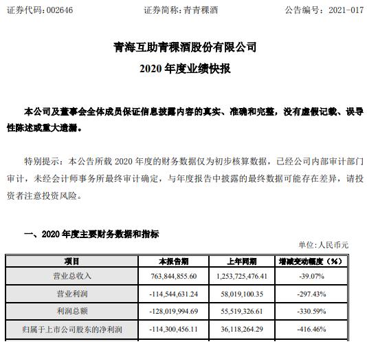 青青稞酒2020年度亏损1.14亿 餐饮终端基本处于停业状态