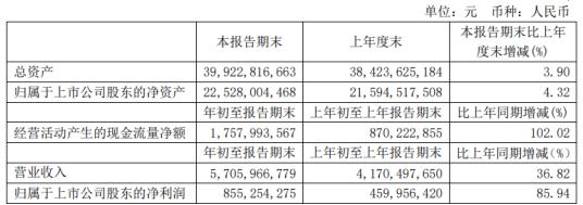 福耀玻璃2021年第一季度淨利8.55億增長85.94% 汽車市場複蘇