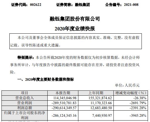融钰集团2020年度亏损2.86亿 确认投资亏损