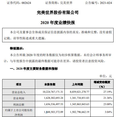 完美世界2020年度净利增长3.04% 游戏业务增长