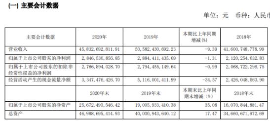 桐昆股份2020年净利下滑1.31% 董事长陈士良薪酬170.03万