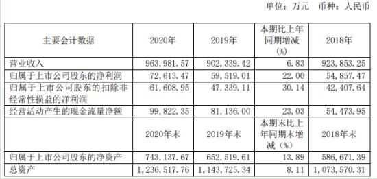 骆驼股份2020年净利增长22% 董事长刘长来薪酬108.41万