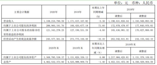 会稽山2020年净利增长73.60% 总经理傅祖康薪酬85万