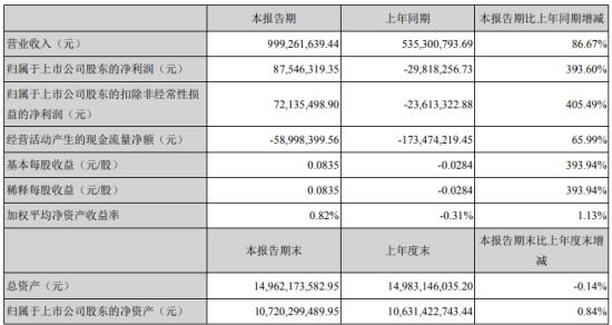天山股份2021年第一季度净利润8754.63万元 主要产品销售额增加
