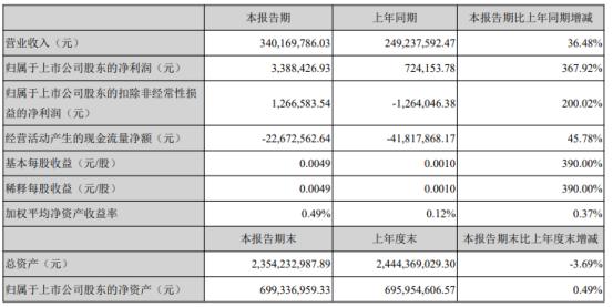 顺钠股份2021年第一季度净利增长367.92% 输配电系列产品营收增加