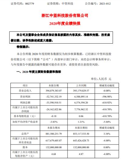 中坚科技2020年度亏损2416.28万 售后服务费用增加