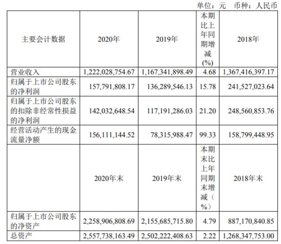 元利科技2020年净利增长15.78% 董事长刘修华薪酬47.5万