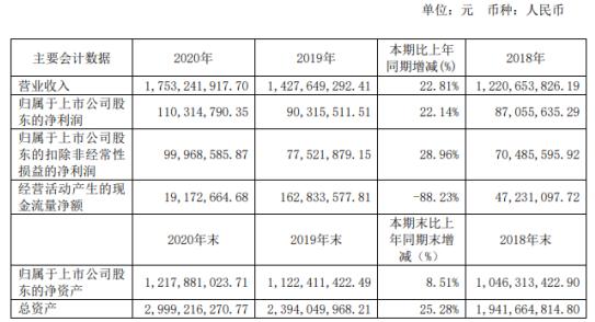 科林电气2020年净利增长22.14%主营产品均有规模性增长