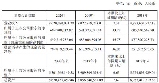 苏垦农发2020年净利增长13.25% 总经理朱亚东薪酬25.69万